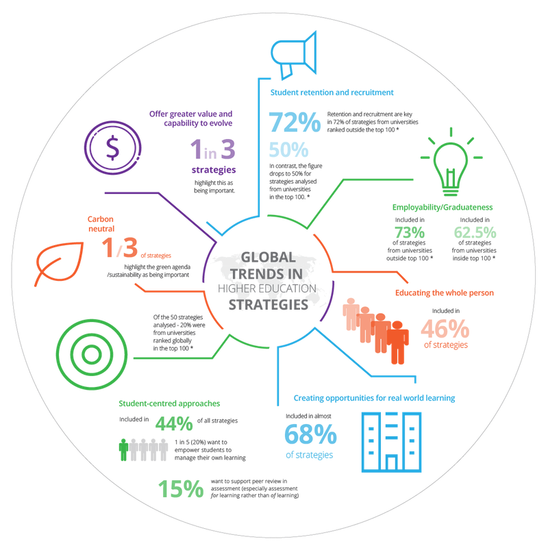 Image shows PebblePad's Global Trends in Higher Education Infographic