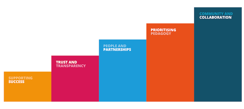 Image represents the values PebblePad uses as a basis for partnership success
