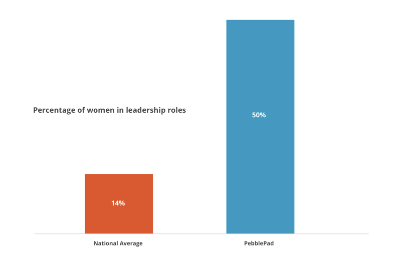 Image shows a graph comparing the percentage of women in leadership roles in PebblePad with the national average