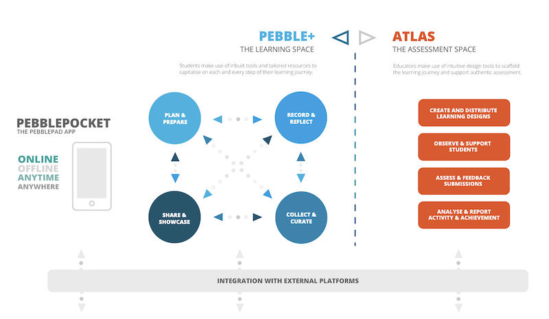 Image shows a diagram outlining the anatomy of the PebblePad Learning Journey Platform